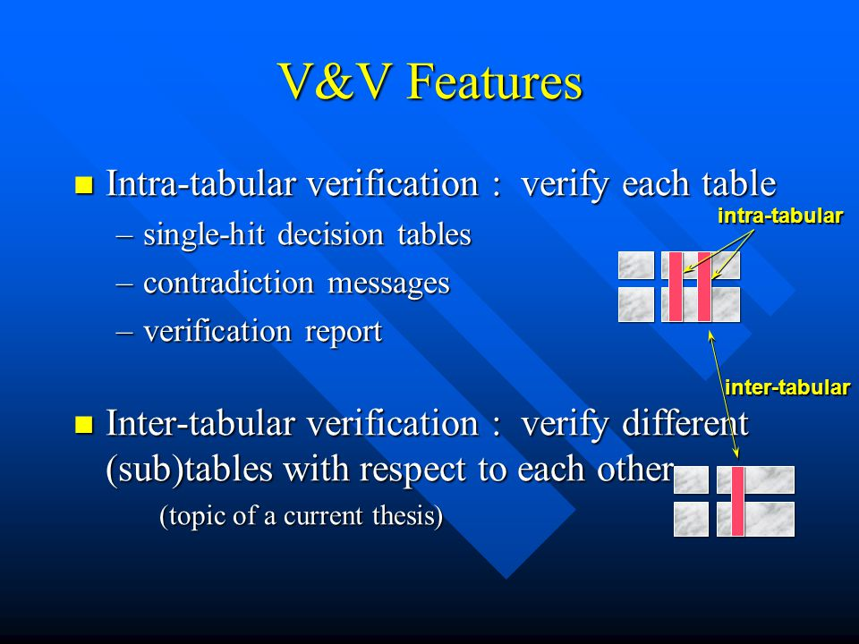 V&V Features Intra-tabular verification : verify each table Intra-tabular verification : verify each table –single-hit decision tables –contradiction messages –verification report Inter-tabular verification : verify different (sub)tables with respect to each other Inter-tabular verification : verify different (sub)tables with respect to each other (topic of a current thesis) inter-tabular intra-tabular
