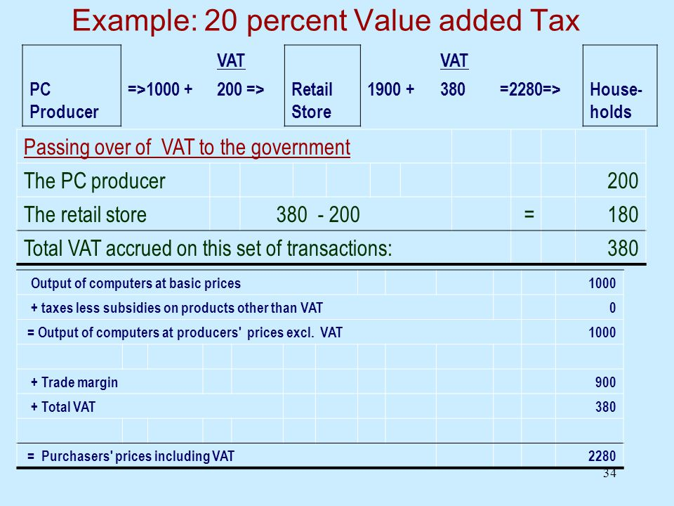 34 Example: 20 percent Value added Tax VAT PC Producer =>1000 +200 =>Retail Store 1900 +380=2280=>House- holds Passing over of VAT to the government The PC producer200 The retail store 380 - 200=180 Total VAT accrued on this set of transactions:380 Output of computers at basic prices1000 + taxes less subsidies on products other than VAT0 = Output of computers at producers prices excl.