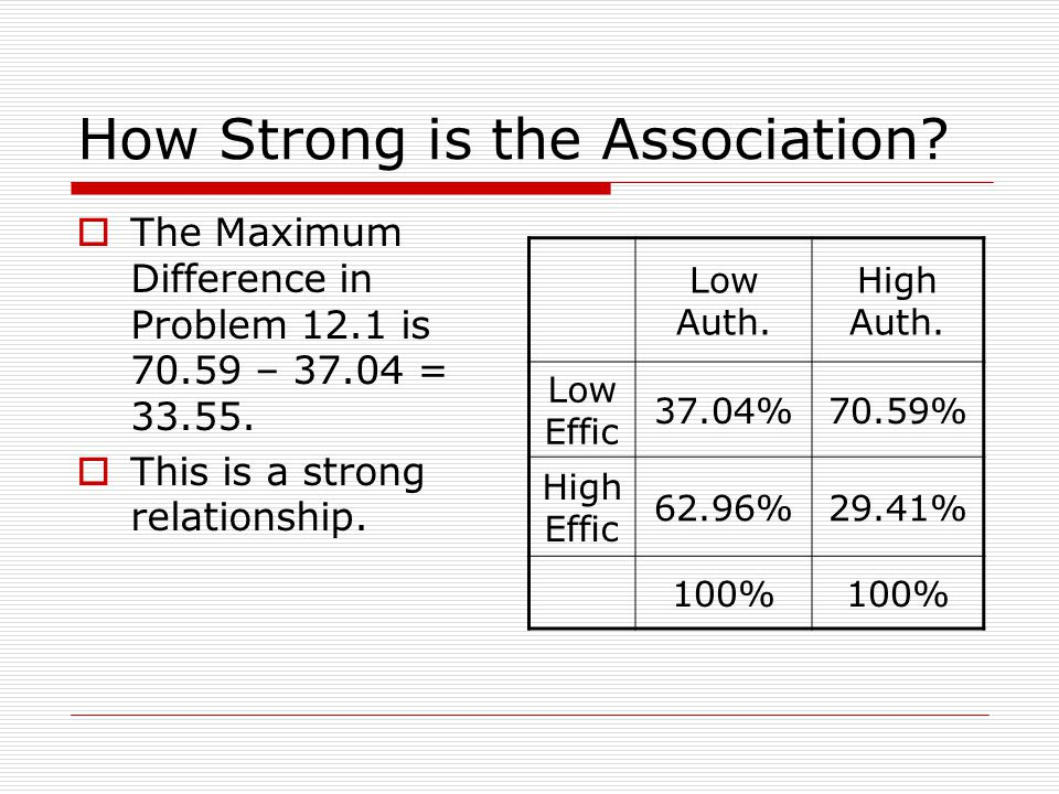 How Strong is the Association. The Maximum Difference in Problem 12.1 is 70.59 – 37.04 = 33.55.