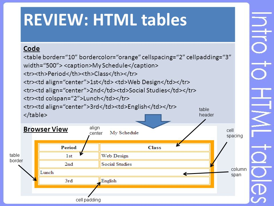 REVIEW: HTML tables Code My Schedule Period Class 1st Web Design 2nd Social Studies Lunch 3rd English table border align center cell padding cell spacing table header column span Browser View
