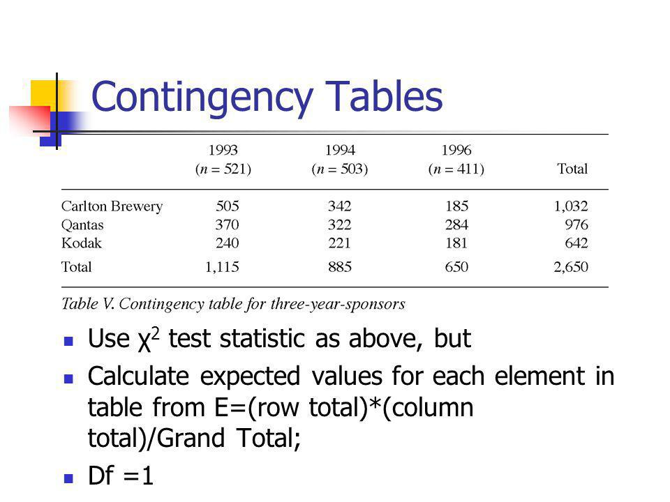 Contingency Tables Use χ 2 test statistic as above, but Calculate expected values for each element in table from E=(row total)*(column total)/Grand To