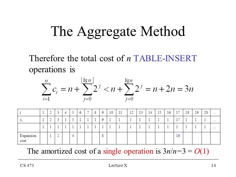 CS 473Lecture X14 The Aggregate Method Therefore the total cost of n TABLE-INSERT operations is The amortized cost of a single operation is 3n/n=3 = O
