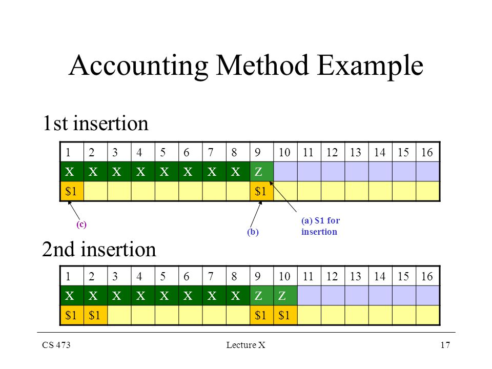 CS 473Lecture X17 Accounting Method Example 1st insertion 2nd insertion 12345678910111213141516 XXXXXXXXZ $1 (a) $1 for insertion (b) (c) 123456789101