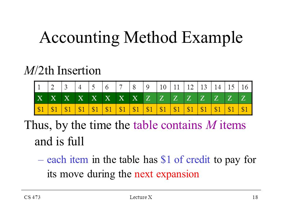 CS 473Lecture X18 Accounting Method Example M/2th Insertion Thus, by the time the table contains M items and is full –each item in the table has $1 of