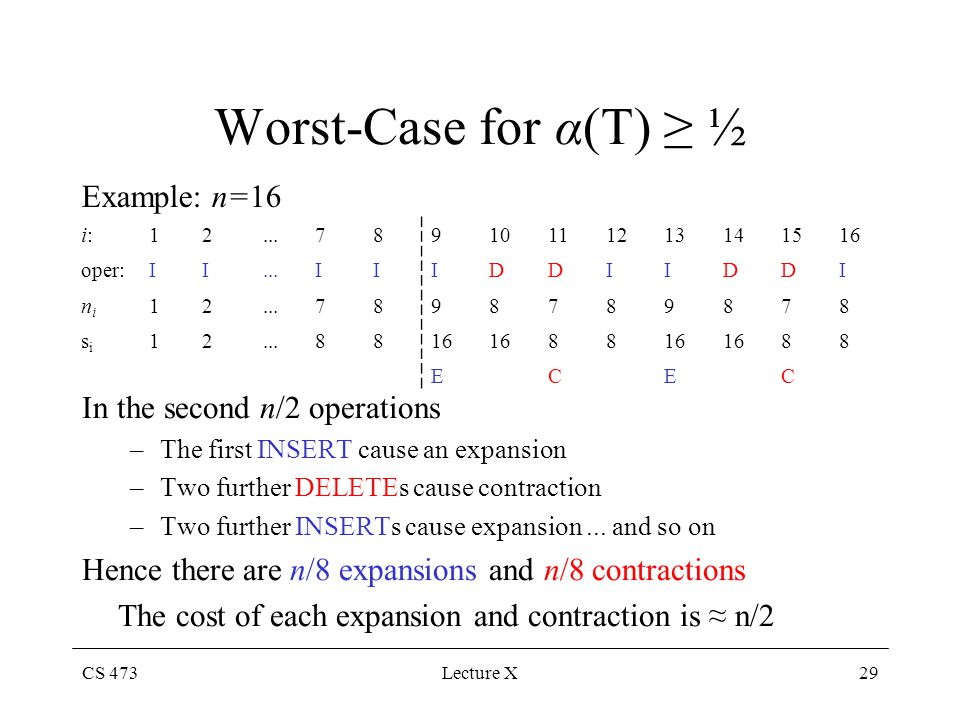 CS 473Lecture X29 Worst-Case for α(T) ½ In the second n/2 operations –The first INSERT cause an expansion –Two further DELETEs cause contraction –Two