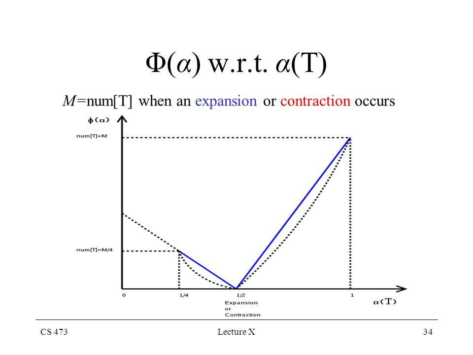 CS 473Lecture X34 Φ(α) w.r.t. α(T) M=num[T] when an expansion or contraction occurs