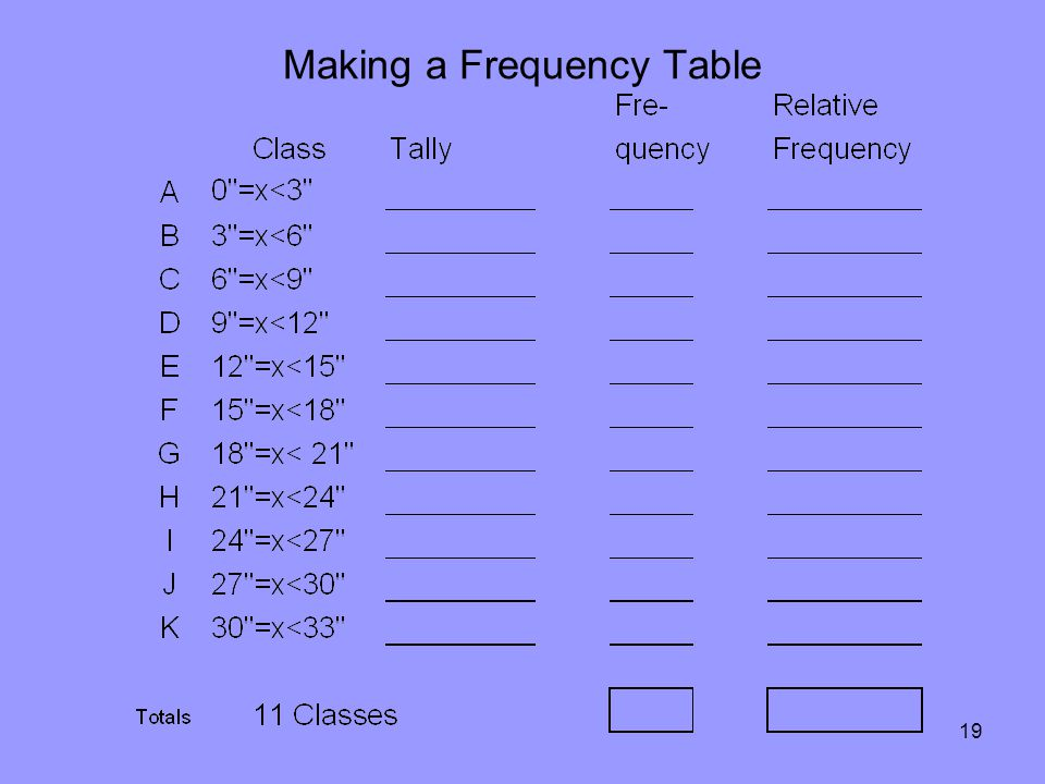 19 Making a Frequency Table