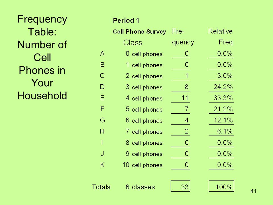 41 Frequency Table: Number of Cell Phones in Your Household