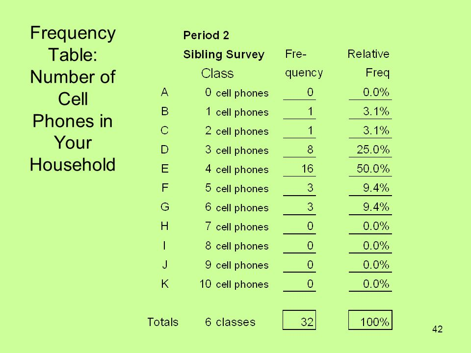 42 Frequency Table: Number of Cell Phones in Your Household