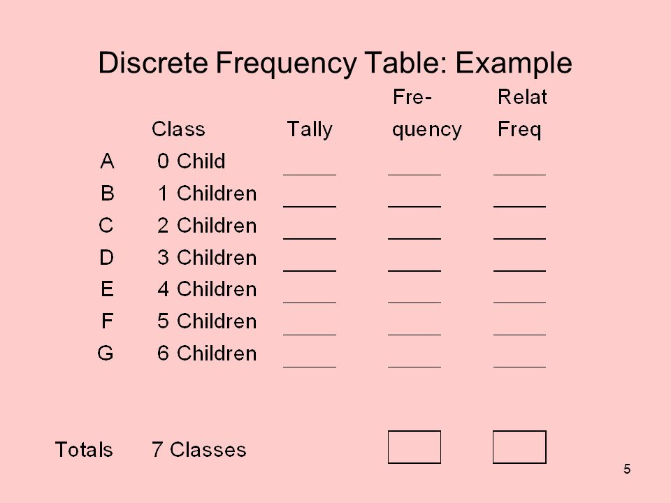 5 Discrete Frequency Table: Example