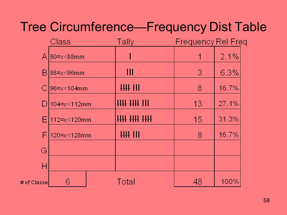 58 Tree CircumferenceFrequency Dist Table