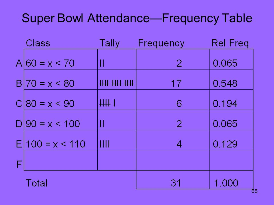 65 Super Bowl AttendanceFrequency Table