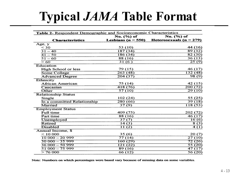 4 - 13 Typical JAMA Table Format