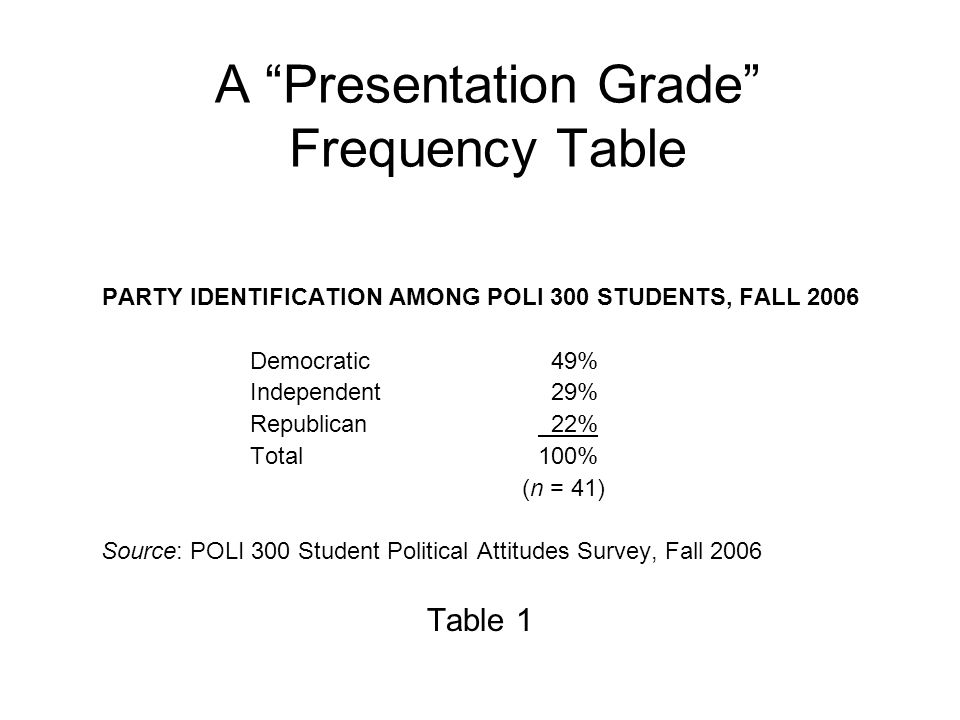 A Presentation Grade Frequency Table PARTY IDENTIFICATION AMONG POLI 300 STUDENTS, FALL 2006 Democratic 49% Independent 29% Republican 22% Total100% (