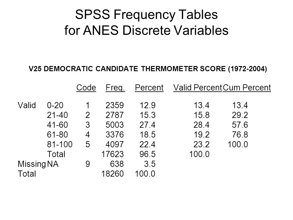 SPSS Frequency Tables for ANES Discrete Variables V25 DEMOCRATIC CANDIDATE THERMOMETER SCORE (1972-2004) CodeFreq.Percent Valid PercentCum Percent Val