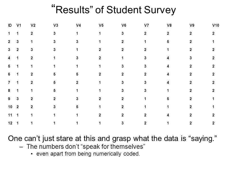 Results of Student Survey IDV1V2V3V4V5V6V7V8V9V10 11231132222 23133121521 32331222122 41213213432 51111133422 61255222422 71252133422 81151133122 9322