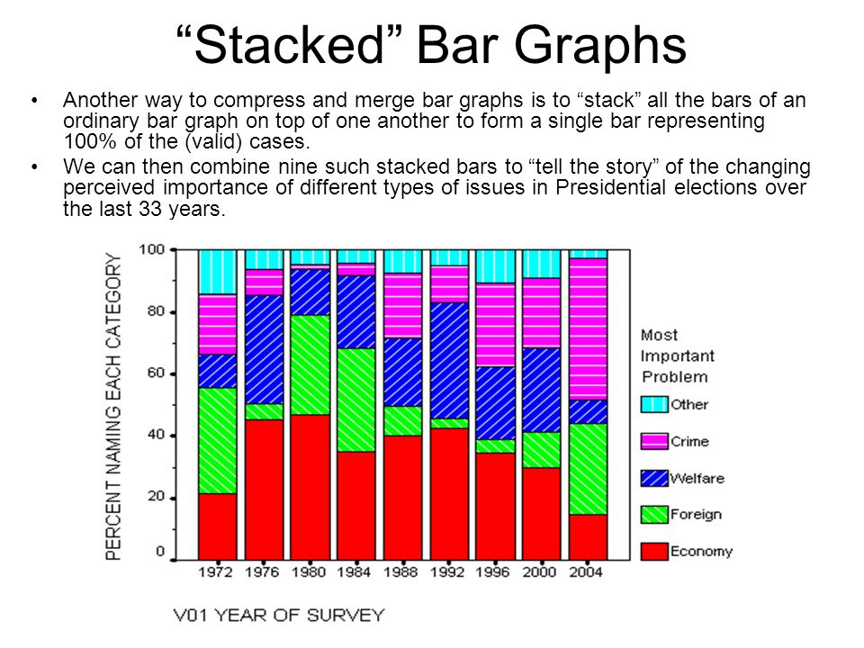 Stacked Bar Graphs Another way to compress and merge bar graphs is to stack all the bars of an ordinary bar graph on top of one another to form a sing