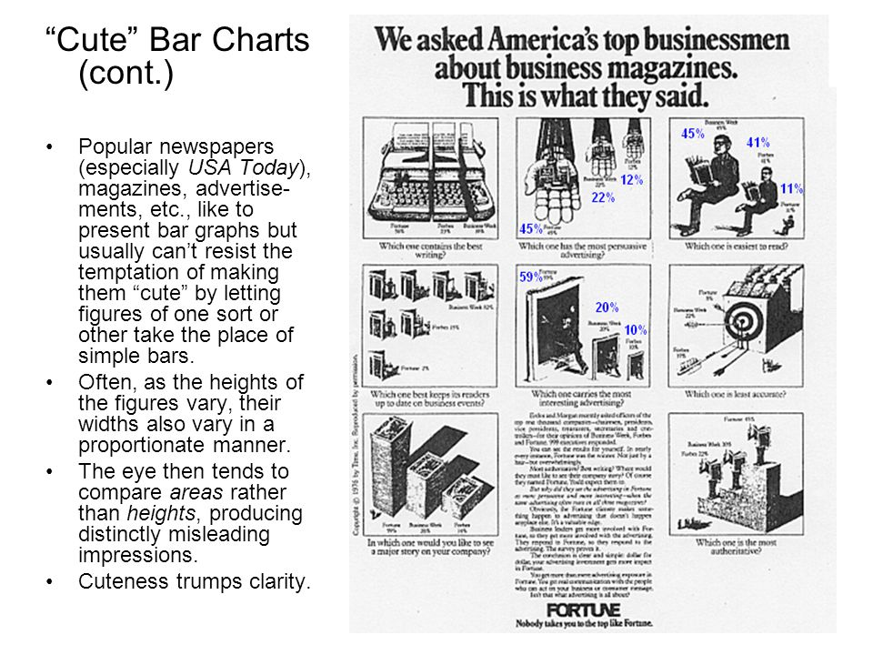 Cute Bar Charts (cont.) Popular newspapers (especially USA Today), magazines, advertise- ments, etc., like to present bar graphs but usually cant resi