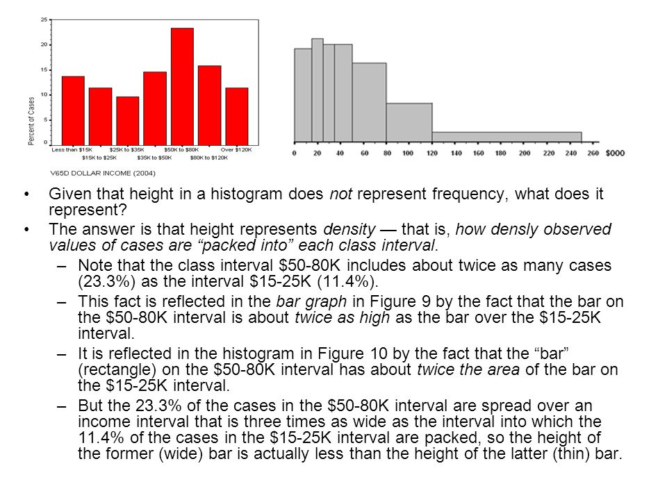 Given that height in a histogram does not represent frequency, what does it represent? The answer is that height represents density that is, how densl