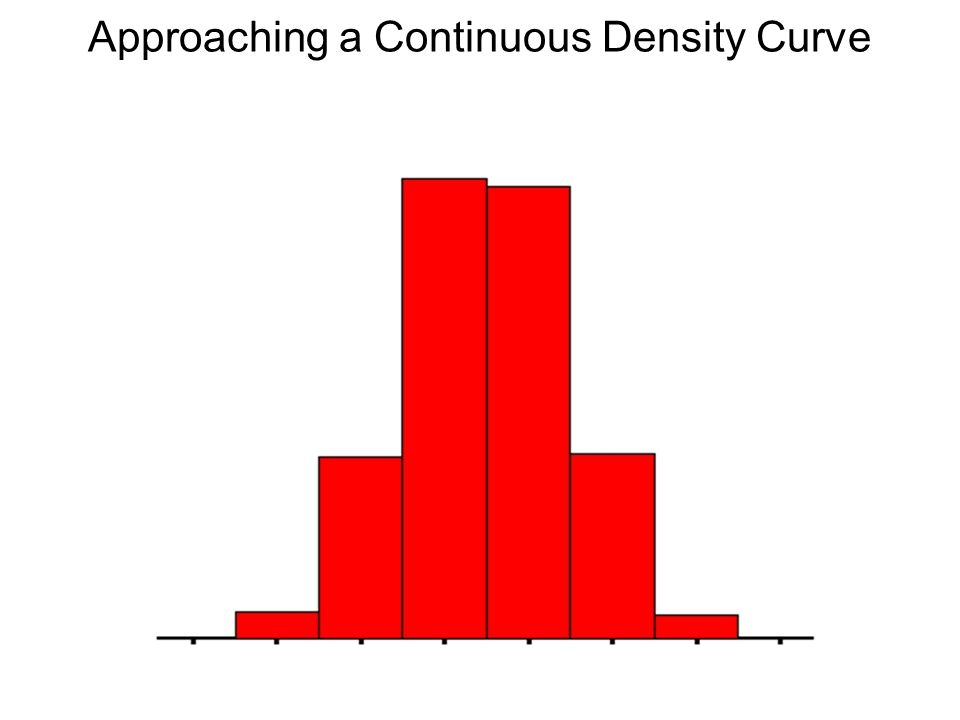 Approaching a Continuous Density Curve