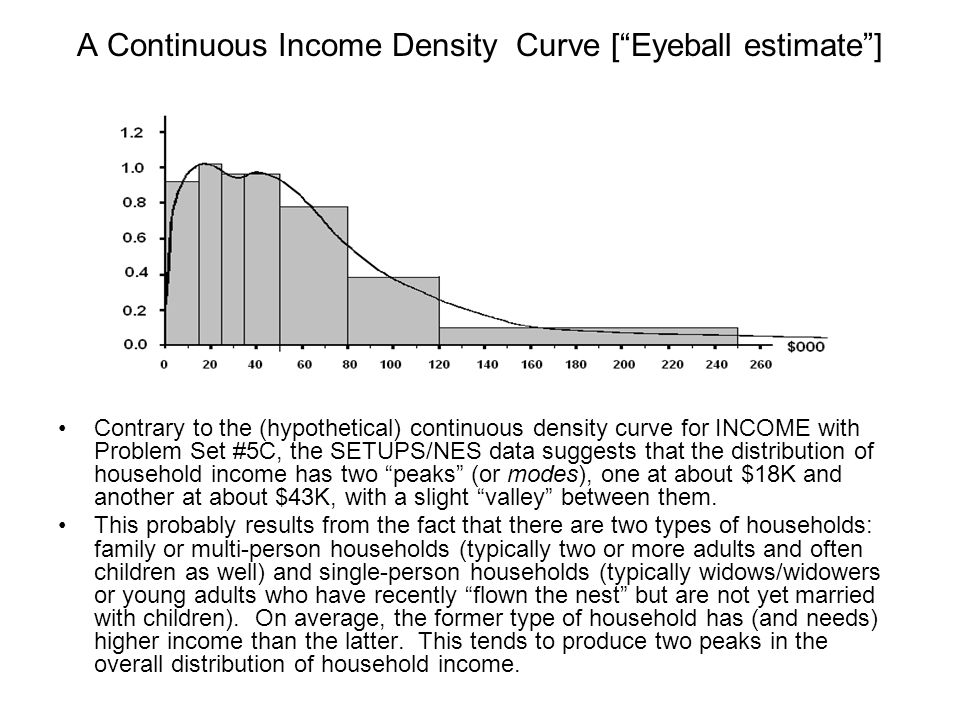 A Continuous Income Density Curve [Eyeball estimate] Contrary to the (hypothetical) continuous density curve for INCOME with Problem Set #5C, the SETU