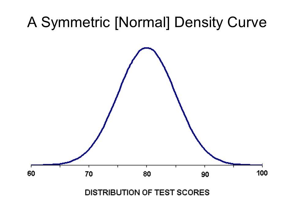 A Symmetric [Normal] Density Curve