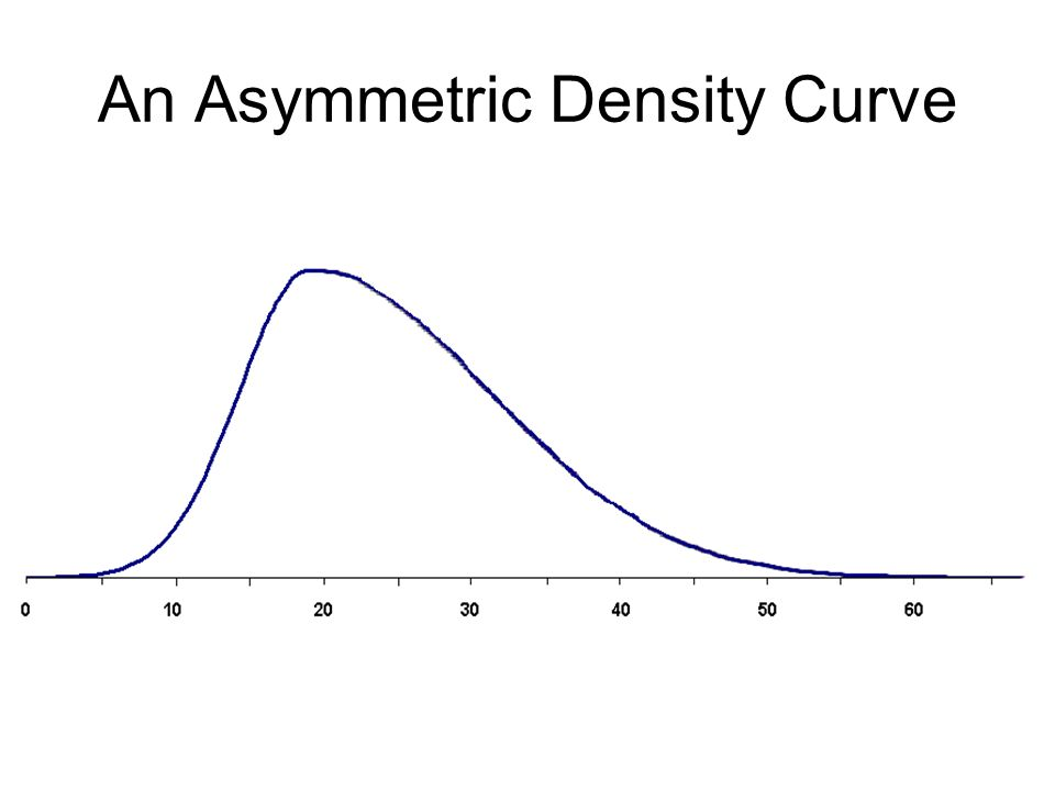 An Asymmetric Density Curve