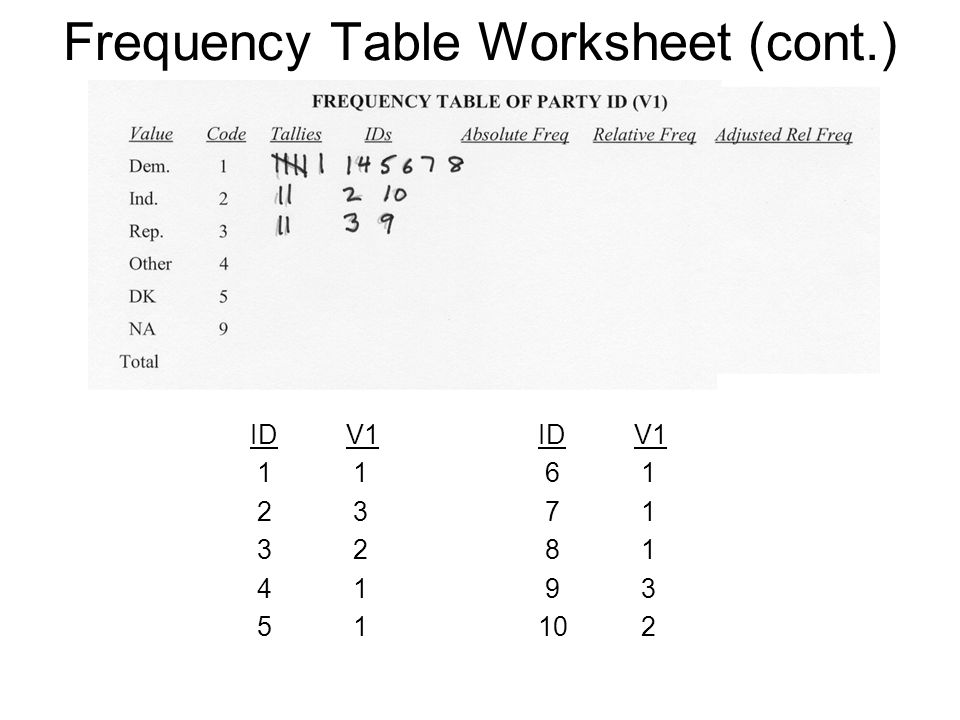 Frequency Table Worksheet (cont.) IDV1IDV1 1 1 6 1 2 3 7 1 3 2 8 1 4 1 9 3 5 110 2