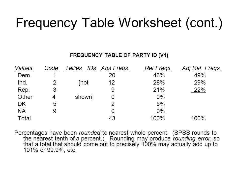 Frequency Table Worksheet (cont.) FREQUENCY TABLE OF PARTY ID (V1) Values Code Tallies IDs Abs Freqs. Rel Freqs. Adj Rel. Freqs. Dem. 1 20 46% 49% Ind