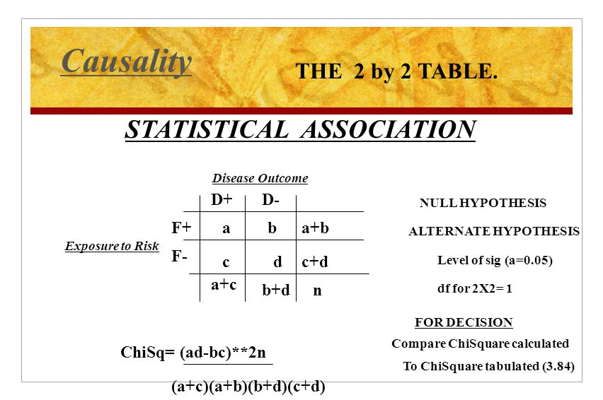 Causality STATISTICAL ASSOCIATION THE 2 by 2 TABLE.