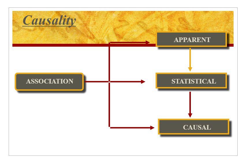 Causality ASSOCIATION APPARENT STATISTICAL CAUSAL