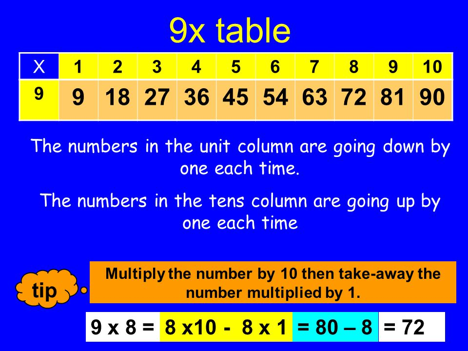 5x table 5 5101520253035404550 X12345678910 tip All numbers in the 5x table end with 0 or 5.
