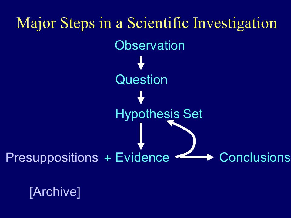 Major Steps in a Scientific Investigation Observation Question Hypothesis Set Evidence Presuppositions [Archive] Conclusions +
