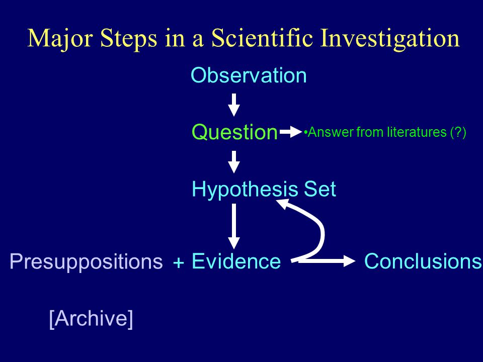 Major Steps in a Scientific Investigation Observation Question Hypothesis Set Evidence Presuppositions [Archive] Conclusions + Answer from literatures