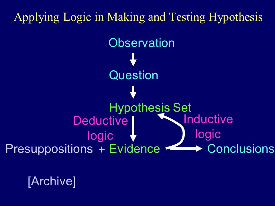 Applying Logic in Making and Testing Hypothesis Observation Question Hypothesis Set Evidence Presuppositions [Archive] Conclusions + Inductive logic Deductive logic