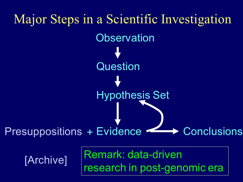Major Steps in a Scientific Investigation Observation Question Hypothesis Set Evidence Presuppositions [Archive] Conclusions + Remark: data-driven research in post-genomic era