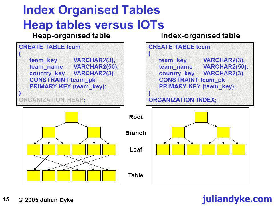 juliandyke.com © 2005 Julian Dyke 15 Index Organised Tables Heap tables versus IOTs Root Branch Leaf Table CREATE TABLE team ( team_keyVARCHAR2(3), team_nameVARCHAR2(50), country_keyVARCHAR2(3) CONSTRAINT team_pk PRIMARY KEY (team_key); ) ORGANIZATION HEAP; CREATE TABLE team ( team_keyVARCHAR2(3), team_nameVARCHAR2(50), country_keyVARCHAR2(3) CONSTRAINT team_pk PRIMARY KEY (team_key); ) ORGANIZATION INDEX; Heap-organised tableIndex-organised table