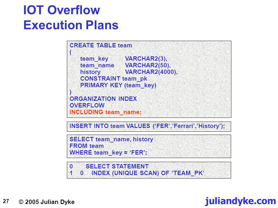 juliandyke.com © 2005 Julian Dyke 27 IOT Overflow Execution Plans CREATE TABLE team ( team_keyVARCHAR2(3), team_nameVARCHAR2(50), historyVARCHAR2(4000), CONSTRAINT team_pk PRIMARY KEY (team_key) ) ORGANIZATION INDEX OVERFLOW INCLUDING team_name; SELECT team_name, history FROM team WHERE team_key = FER; 0SELECT STATEMENT 10INDEX (UNIQUE SCAN) OF TEAM_PK INSERT INTO team VALUES (FER,Ferrari,History);