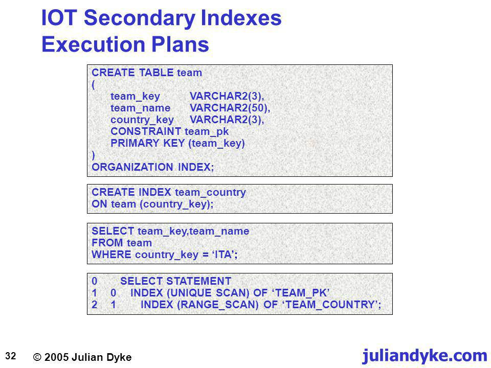 juliandyke.com © 2005 Julian Dyke 32 IOT Secondary Indexes Execution Plans CREATE TABLE team ( team_keyVARCHAR2(3), team_nameVARCHAR2(50), country_keyVARCHAR2(3), CONSTRAINT team_pk PRIMARY KEY (team_key) ) ORGANIZATION INDEX; SELECT team_key,team_name FROM team WHERE country_key = ITA; CREATE INDEX team_country ON team (country_key); 0SELECT STATEMENT 10INDEX (UNIQUE SCAN) OF TEAM_PK 21INDEX (RANGE_SCAN) OF TEAM_COUNTRY;
