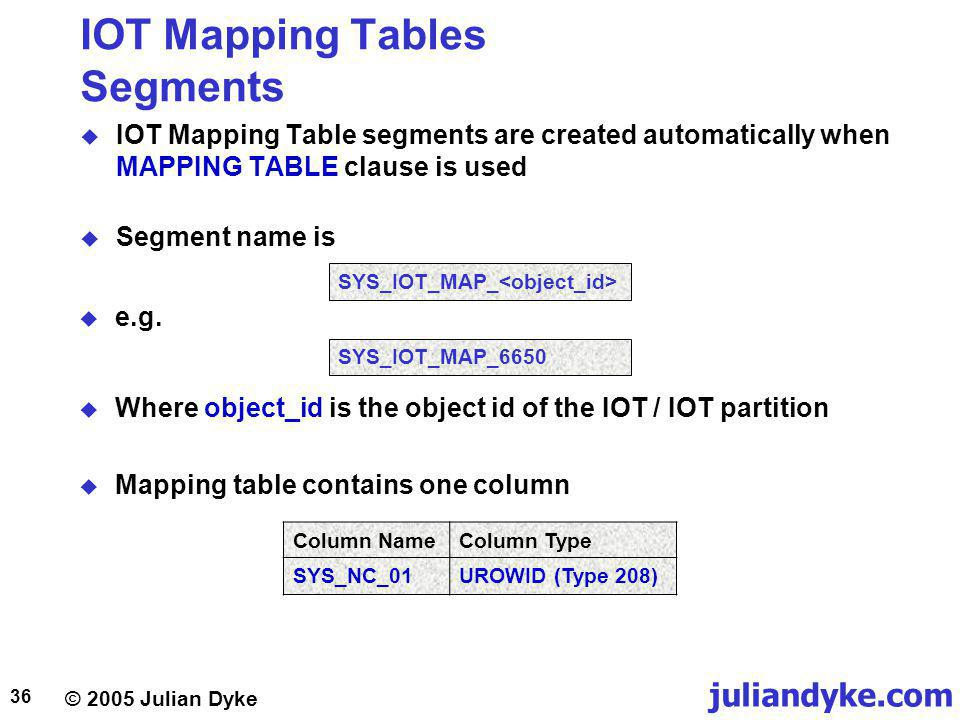 juliandyke.com © 2005 Julian Dyke 36 IOT Mapping Tables Segments IOT Mapping Table segments are created automatically when MAPPING TABLE clause is used Segment name is Where object_id is the object id of the IOT / IOT partition Mapping table contains one column SYS_IOT_MAP_ Column NameColumn Type SYS_NC_01UROWID (Type 208) SYS_IOT_MAP_6650 e.g.