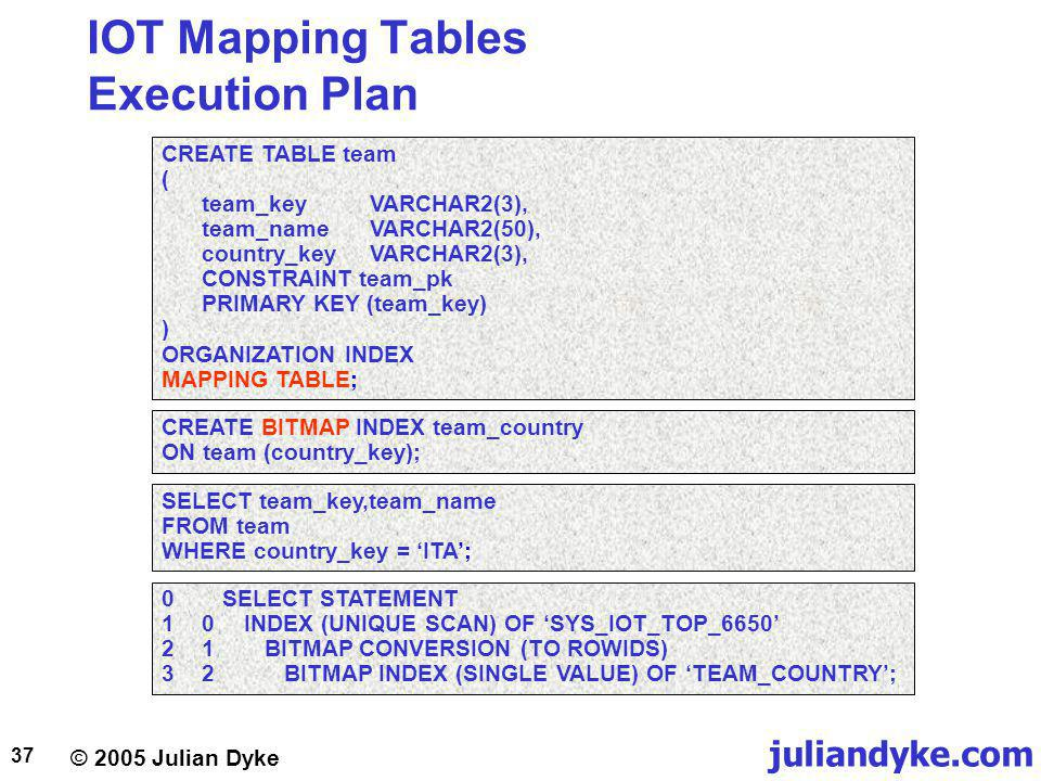 juliandyke.com © 2005 Julian Dyke 37 IOT Mapping Tables Execution Plan CREATE TABLE team ( team_keyVARCHAR2(3), team_nameVARCHAR2(50), country_keyVARCHAR2(3), CONSTRAINT team_pk PRIMARY KEY (team_key) ) ORGANIZATION INDEX MAPPING TABLE; CREATE BITMAP INDEX team_country ON team (country_key); SELECT team_key,team_name FROM team WHERE country_key = ITA; 0SELECT STATEMENT 10INDEX (UNIQUE SCAN) OF SYS_IOT_TOP_6650 21BITMAP CONVERSION (TO ROWIDS) 32BITMAP INDEX (SINGLE VALUE) OF TEAM_COUNTRY;