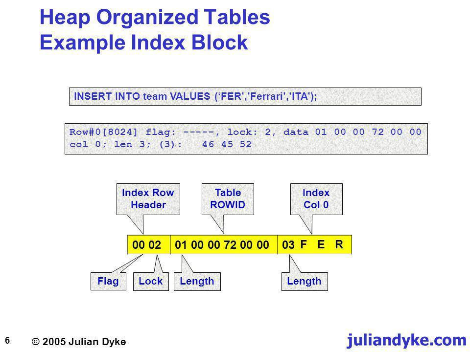 juliandyke.com © 2005 Julian Dyke 17 Index Organized Tables Example Index Block 04 0203 46 45 522C 00 0207 46 65 72 72 61 72 6903 49 54 41 INSERT INTO team VALUES (FER,Ferrari,ITA); Row#0[8015] flag: K----, lock: 2 col 0; len 3; (3): 46 45 52 tl: 15 fb: --H-FL– lb: 0x0 cc: 2 col 0: [ 7] Dump of memory from 0x05C92FB5 to 0x05C92FBC 5C92FB0 72654607 69726172 [.Ferrari] col 1: [ 3] Dump of memory from 0x05C92FBD to 0x05C92FC0 5C92FB0 41544903 [.ITA] Index Row Header Index Col 0 Table Row Header Table Col 0 Table Col 1 Flag LockLength Flag Lock #Cols Length I T AF e r r a r iF E R