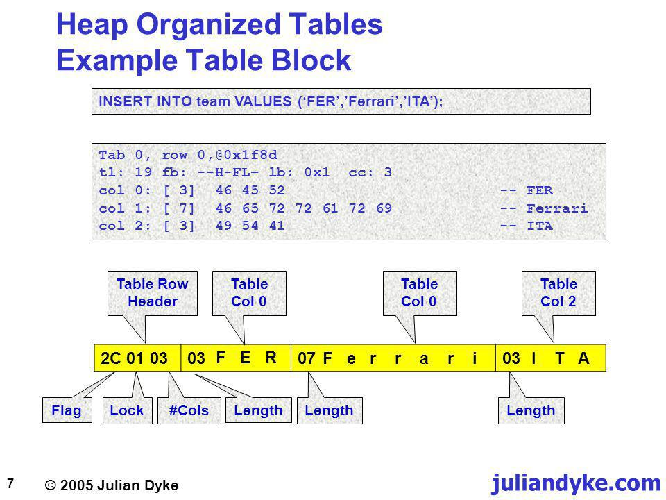 juliandyke.com © 2005 Julian Dyke 7 Heap Organized Tables Example Table Block 2C 01 0303 46 45 5207 46 65 72 72 61 72 6903 49 54 41 INSERT INTO team VALUES (FER,Ferrari,ITA); Tab 0, row 0,@0x1f8d tl: 19 fb: --H-FL– lb: 0x1 cc: 3 col 0: [ 3] 46 45 52 -- FER col 1: [ 7] 46 65 72 72 61 72 69 -- Ferrari col 2: [ 3] 49 54 41 -- ITA Table Row Header Table Col 0 Table Col 2 I T AF e r r a r i F E R Flag LockLength #Cols