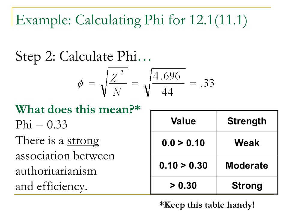 Example: Calculating Phi for 12.1(11.1) Step 2: Calculate Phi… What does this mean?* Phi = 0.33 There is a strong association between authoritarianism
