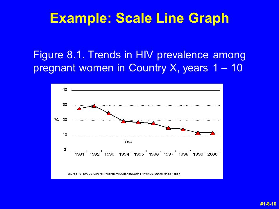 #1-8-10 Year Figure 8.1. Trends in HIV prevalence among pregnant women in Country X, years 1 – 10 Example: Scale Line Graph