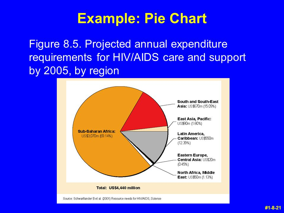 #1-8-21 Example: Pie Chart Figure 8.5. Projected annual expenditure requirements for HIV/AIDS care and support by 2005, by region
