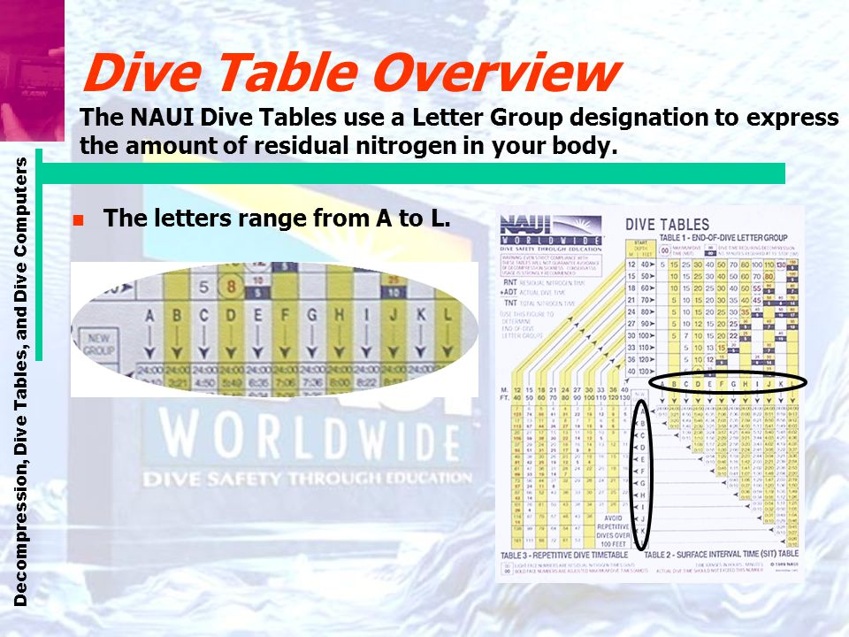 Decompression, Dive Tables, and Dive Computers Dive Table Terms The following apply to the NAUI Dive Tables: n Maximum Dive Time (MDT) Shown as a number inside a circle inside a square.