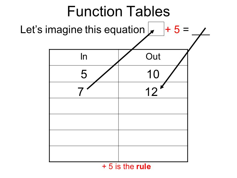 Function Tables InOut 510 Lets imagine this equation + 5 = ___ + 5 is the rule 712