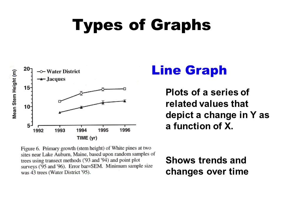 Types of Graphs Line Graph Plots of a series of related values that depict a change in Y as a function of X. Shows trends and changes over time