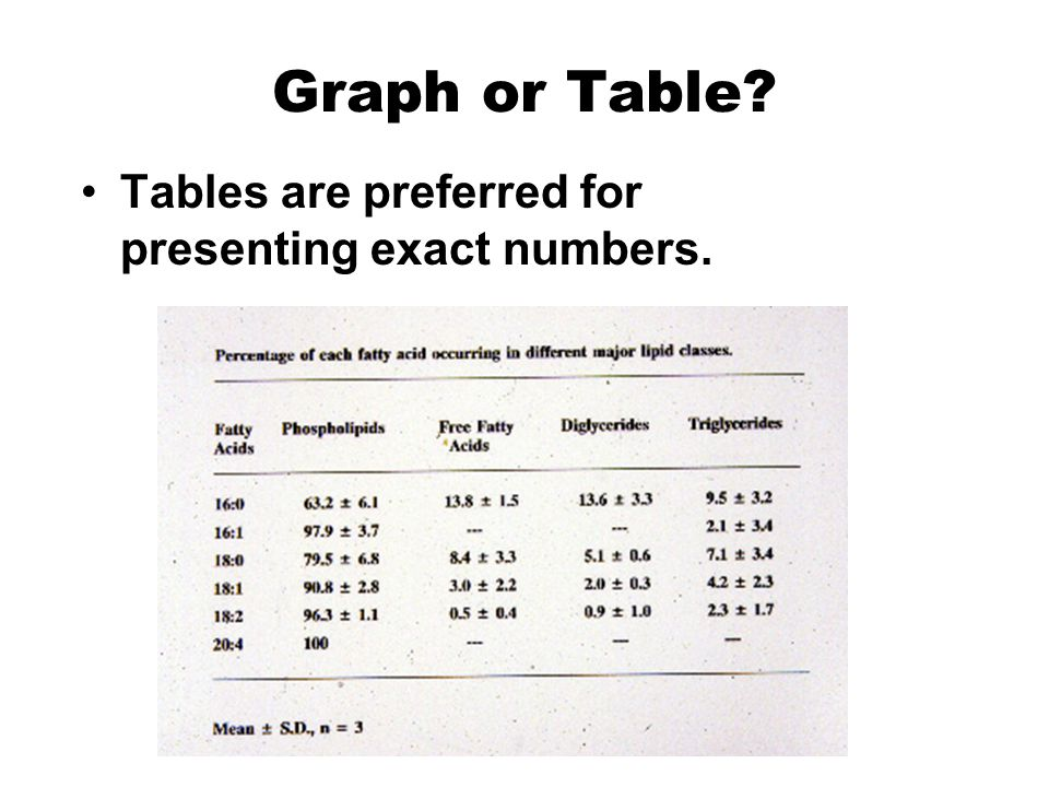 Graph or Table? Tables are preferred for presenting exact numbers.